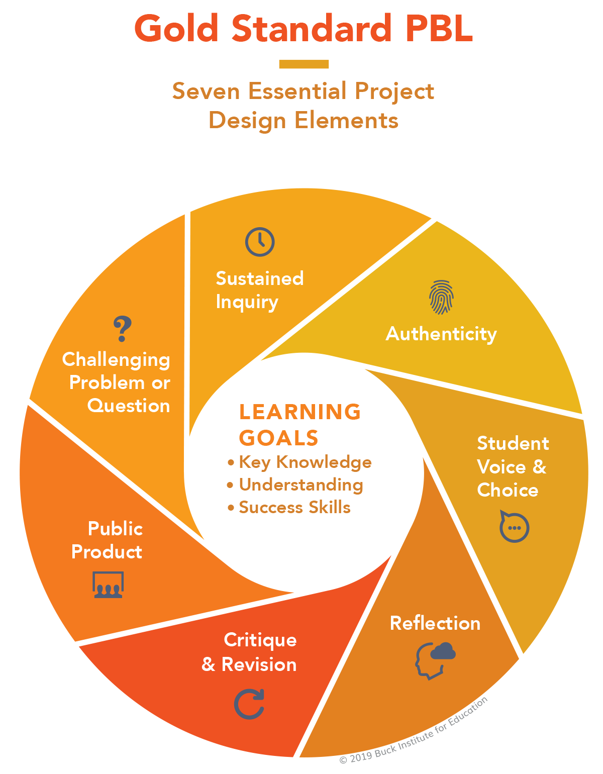Gold Standard PBL. Seven Essential Project Design Elements. Wheel illustration has icons for each of the elements, as outlined below. At center of wheel is Learning Goals – Key Knowledge, Understanding, and Success Skills.