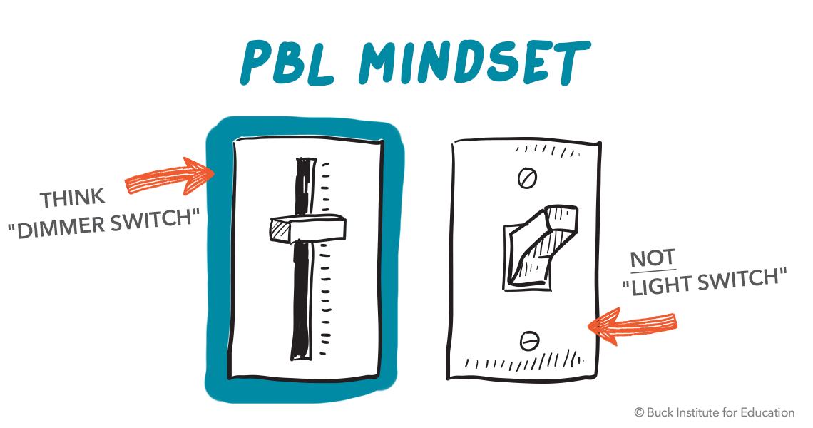 PBL Mindset (especially in mainstream setting) - think 'dimmer switch' not 'light switch'