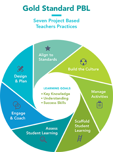 Diagram of the seven gold standard teaching practices