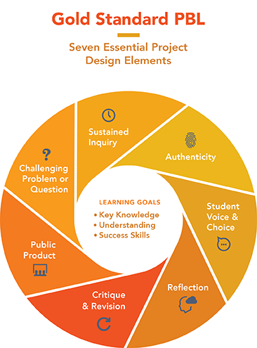 Gold standard design elements