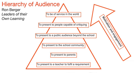 Heirarchy of Audience