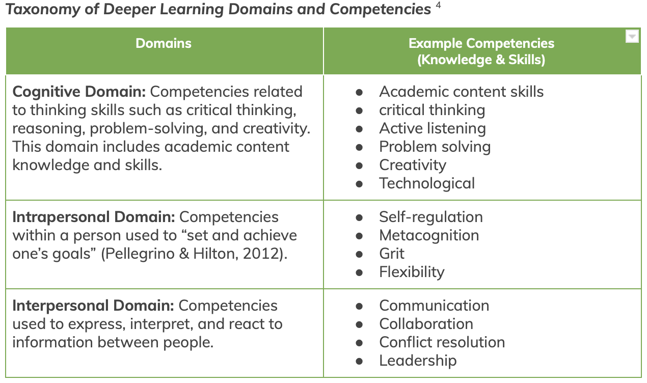 graph of Taxonomy of Deeper Learning Domains and Competencies