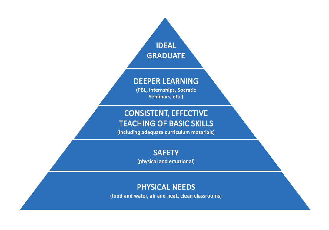 triangle chart, 5 levels (Ideal Graduate, Deeper Learning, teaching of Basic Skills, Safety, Physical Needs)