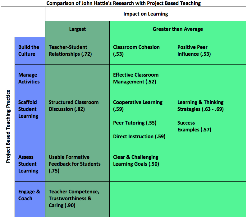 Chart comparing Hattie's research with PBL