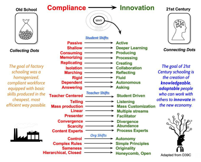 chart comparing Compliance vs Innovation