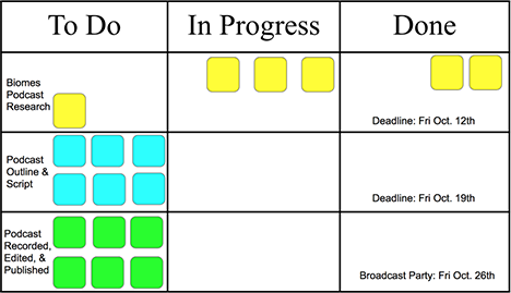 Kanban board example with: to do, in progress, and done