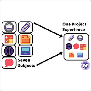 diagram showing seven subjects in one project experience