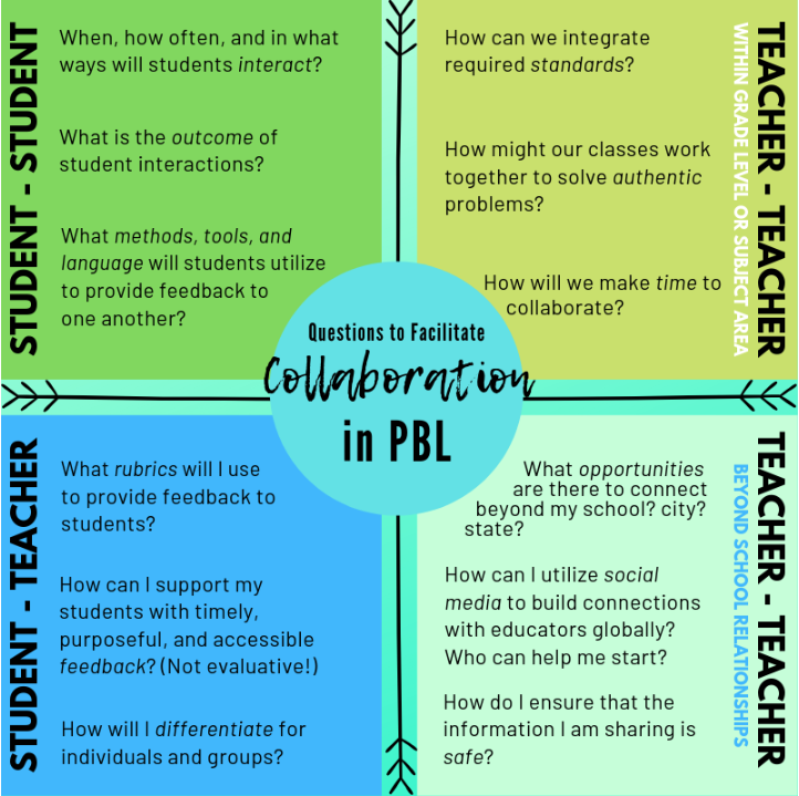 Collaboration in PBL Chart