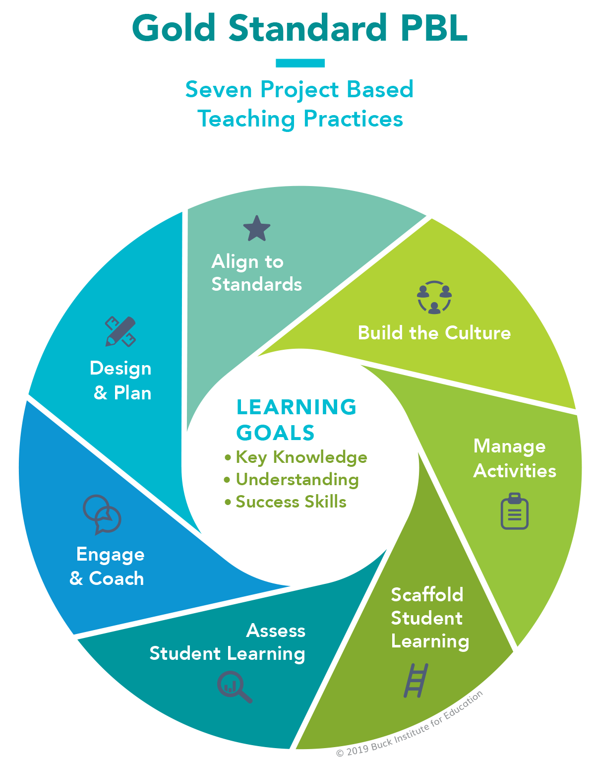 PBLWorks Gold Standard Teaching Practices