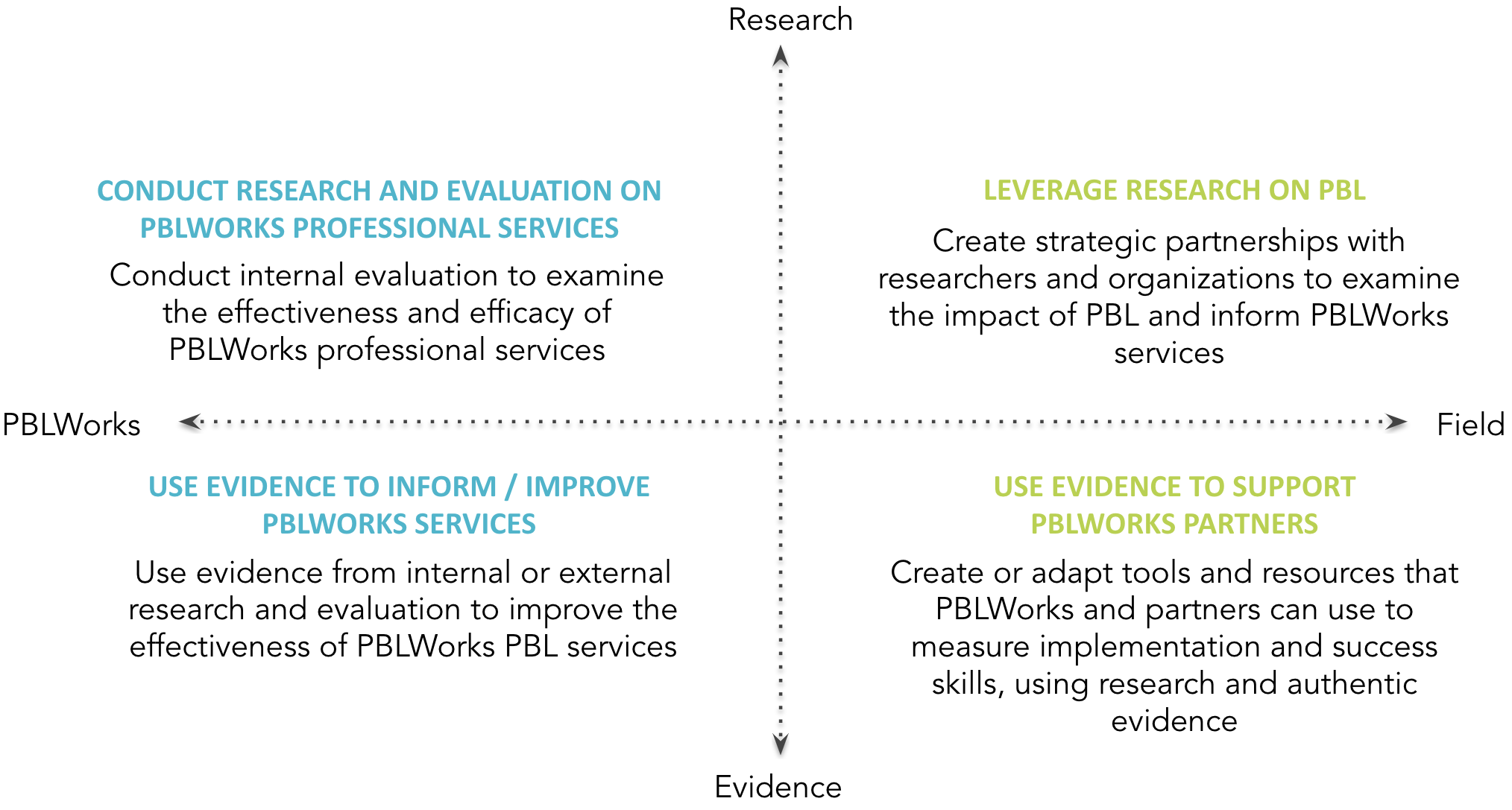Research and Evidence Sandbox