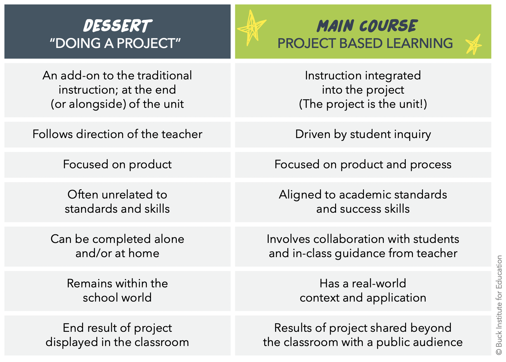 Table with two columns. Column 1 is: Dessert or Doing a Project. 1. An add-on to the traditional 