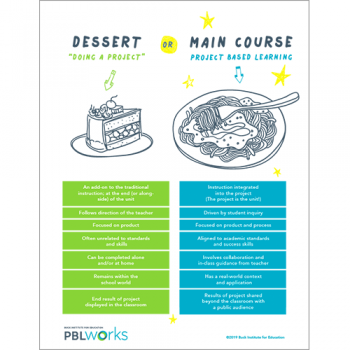 poster of Dessert vs Main Course PBL with table of examples