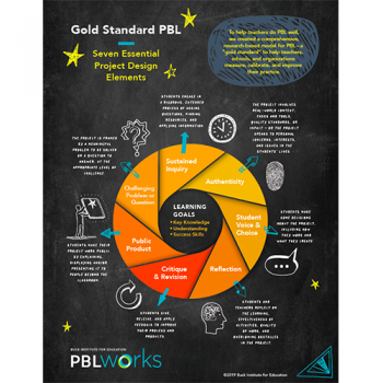 poster of Gold Standard PBL with specific details
