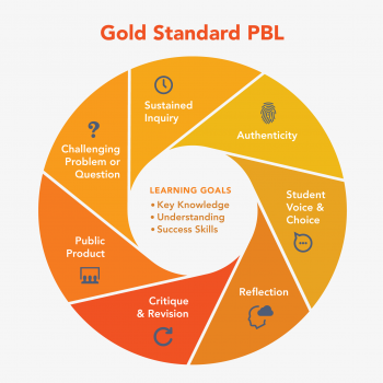 Circle diagram showing all element of PBLWorks Gold Standard Design Elements