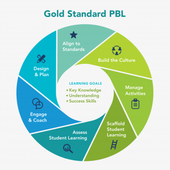 Circle diagram showing all elements of PBLWorks Gold Standard Teaching Practices